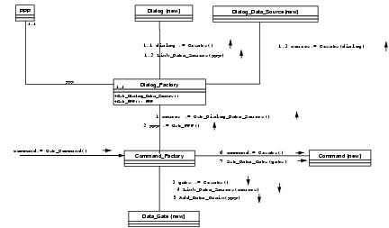 exampleexample  uml collaboration diagram